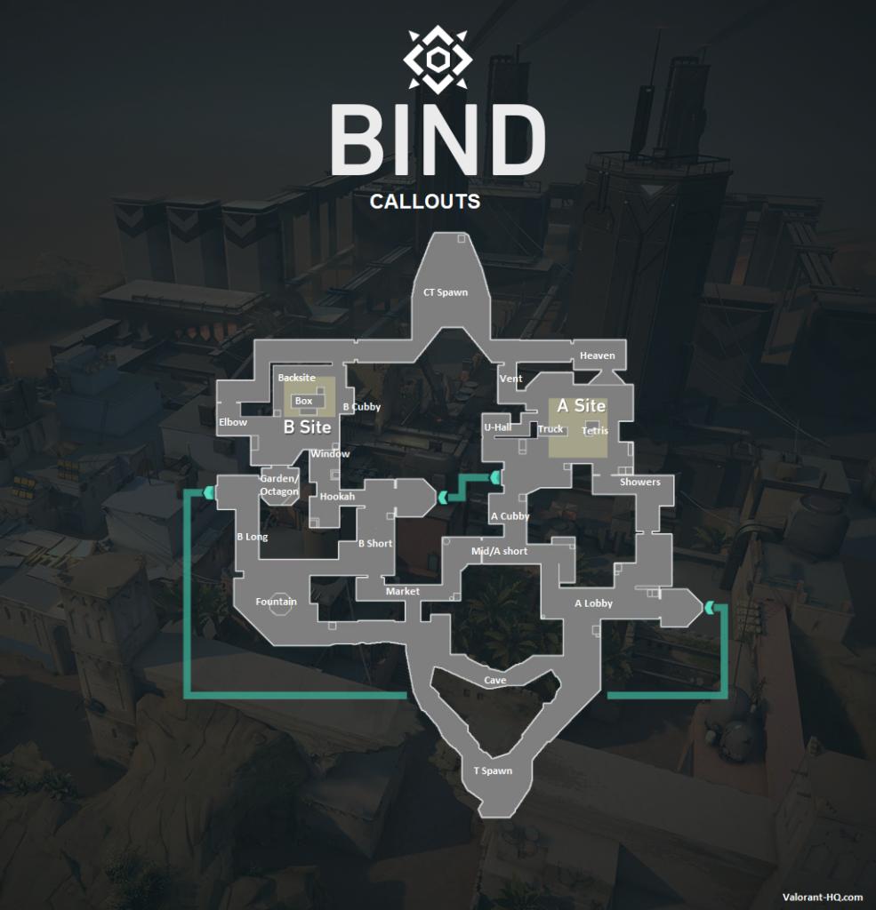 Bind Callouts